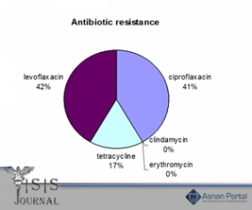 Campylobacter Infection Antimicrobial Resistance Trends